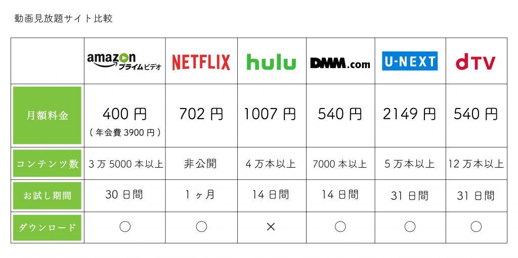動画配信サイト比較2