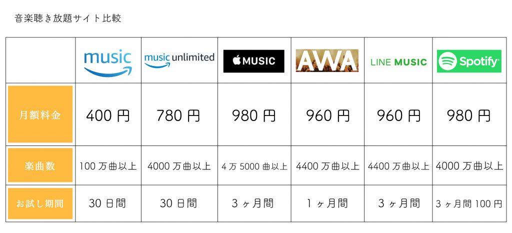 音楽聴き放題サイト比較