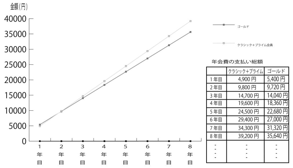 年会費グラフ